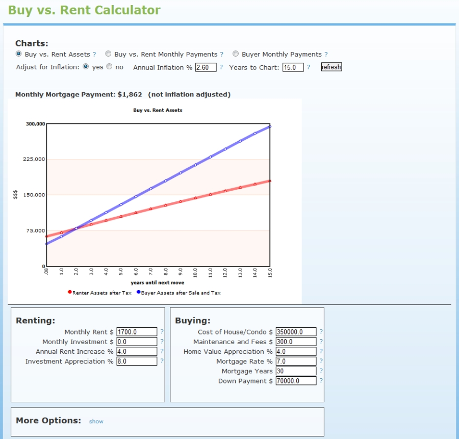 HotPads buy vs rent mortgage calculator screenshot