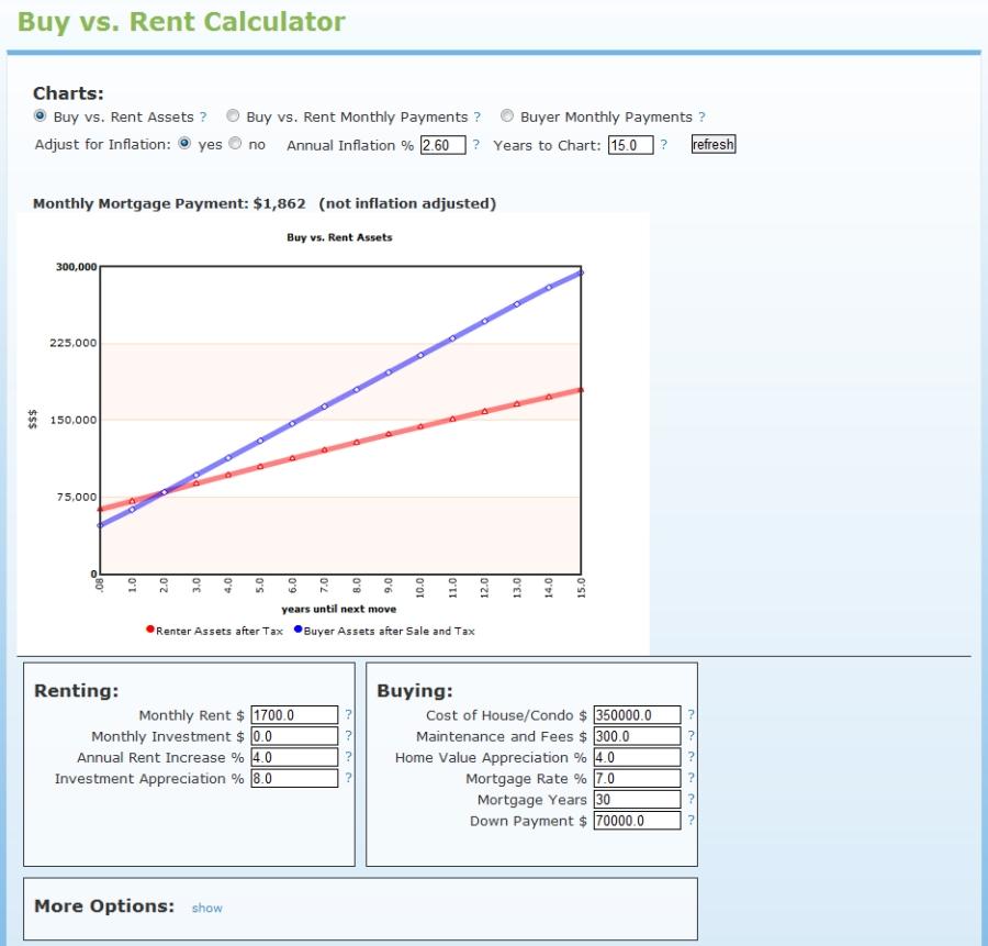 HotPads buy vs rent mortgage calculator screenshot