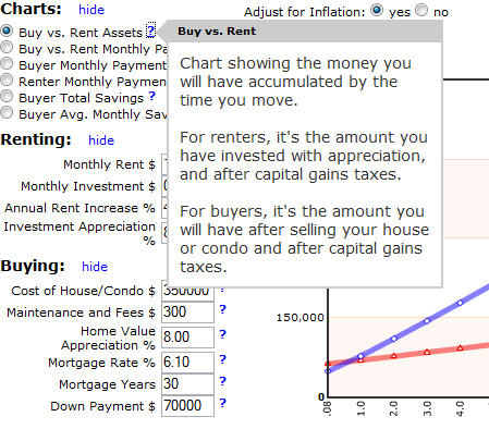 Buy vs. Rent Charts